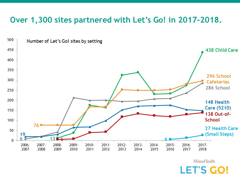 Iet's go partner sites by type8