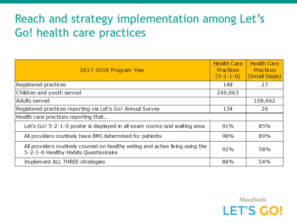 Iet's go reach by healthcare practice