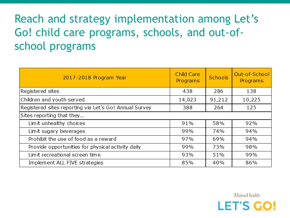Iet's go program reach by program type