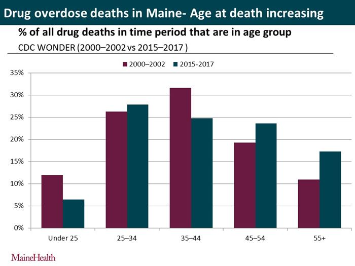 HealthIndex-Rx-Deaths-by-Age-Group