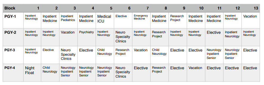 Adult Neurology Block Schedule by Year