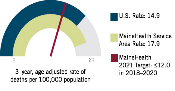 Info-graphic depicting rates of death in US and MaineHealth service region