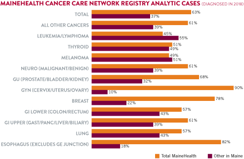 Oncology Case Volume Graph