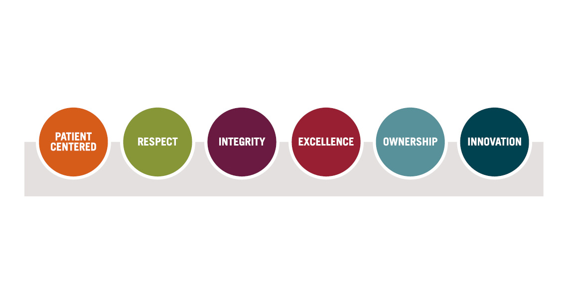 MaineHealth system values circles