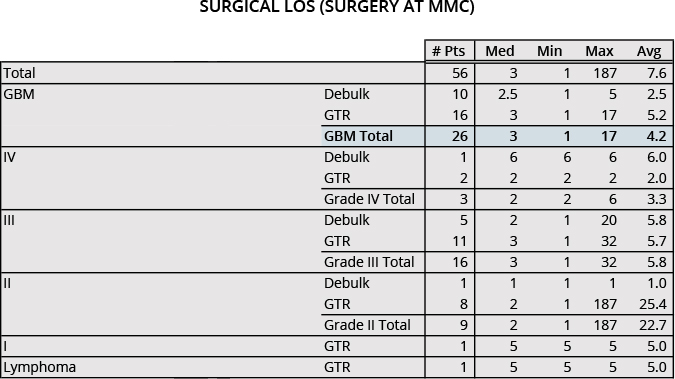 brain tumor mmc surgery los