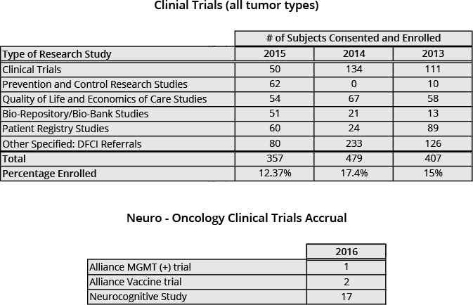 brain tumor program mmc neuro onc clinical trials